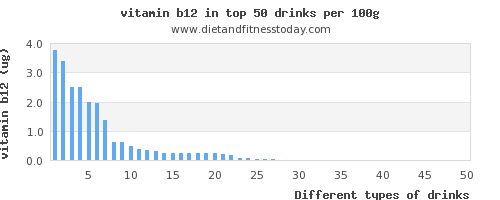 drinks vitamin b12 per 100g